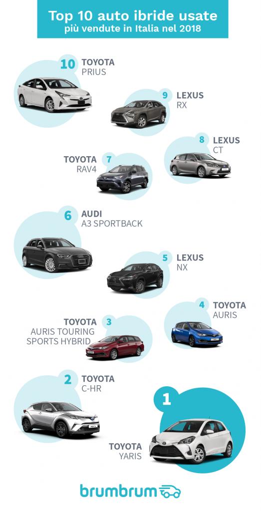 vendita auto ibride usate