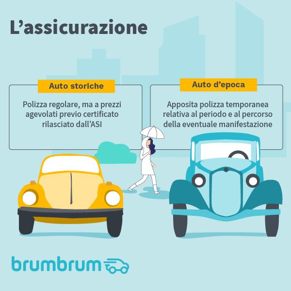 Confronto assicurazione auto d'epoca e auto storiche